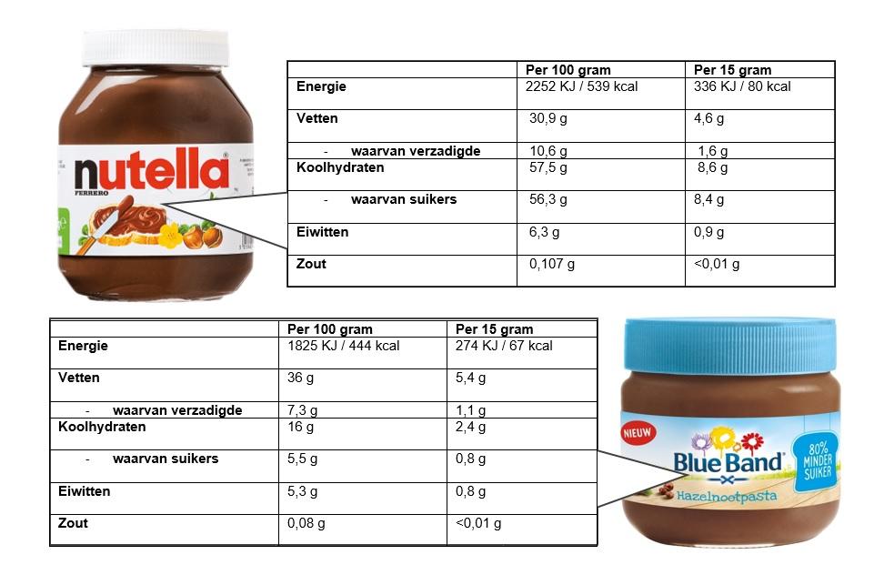 chocoladepasta zonder suiker